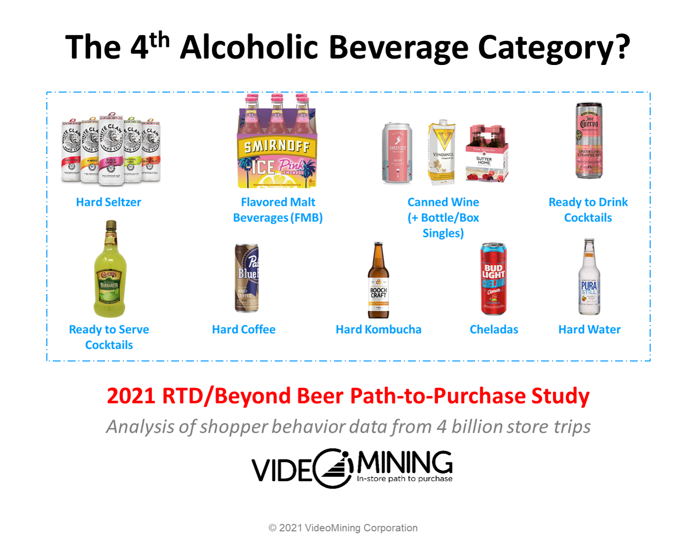 The birth of 4th alcoholic beverage category